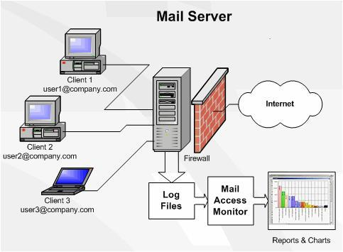 Simple Mail Server Architecture