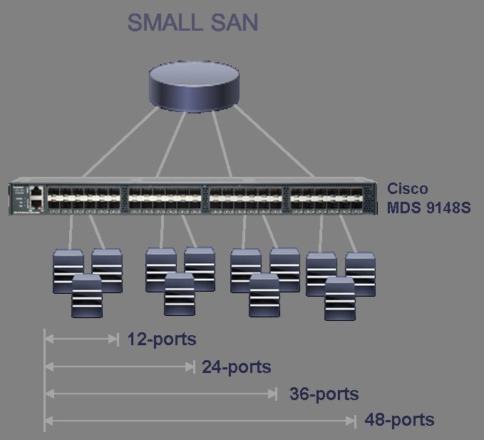 Small SAN Setup with Cisco MDS