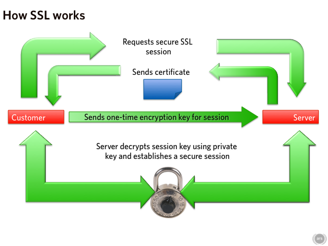 SSL Working MechanismSSL Working Mechanism